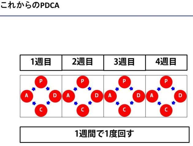 大企業のPDCA