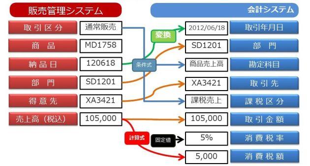 販売システムと会計システム