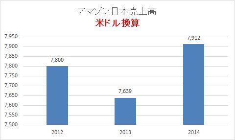 アマゾン日本売上高2014年12月期