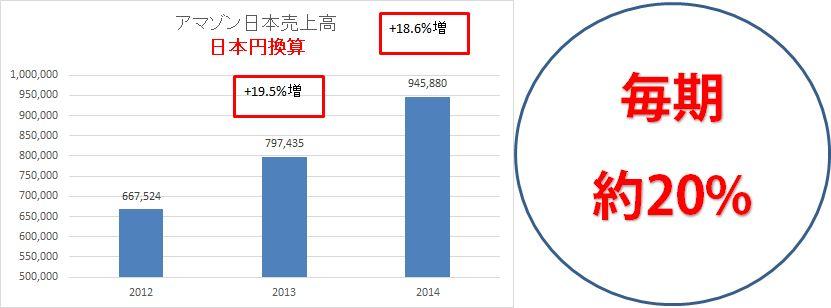 アマゾン日本売上高